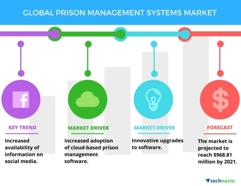 Technavio has published a new report on the global prison management systems market from 2017-2021. (Graphic: Business Wire)