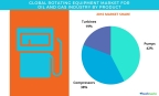 Technavio has published a new report on the global rotating equipment market for the oil and gas industry from 2017-2021. (Graphic: Business Wire)