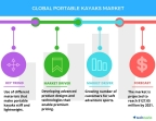 Technavio has published a new report on the global portable kayaks market from 2017-2021. (Graphic: Business Wire)