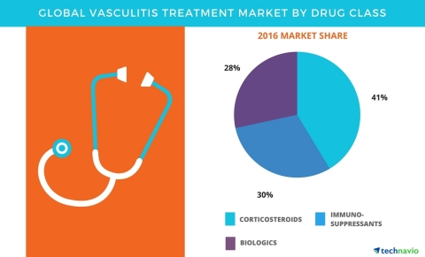 Technavio has published a new report on the global vasculitis treatment market from 2017-2021. (Graphic: Business Wire)