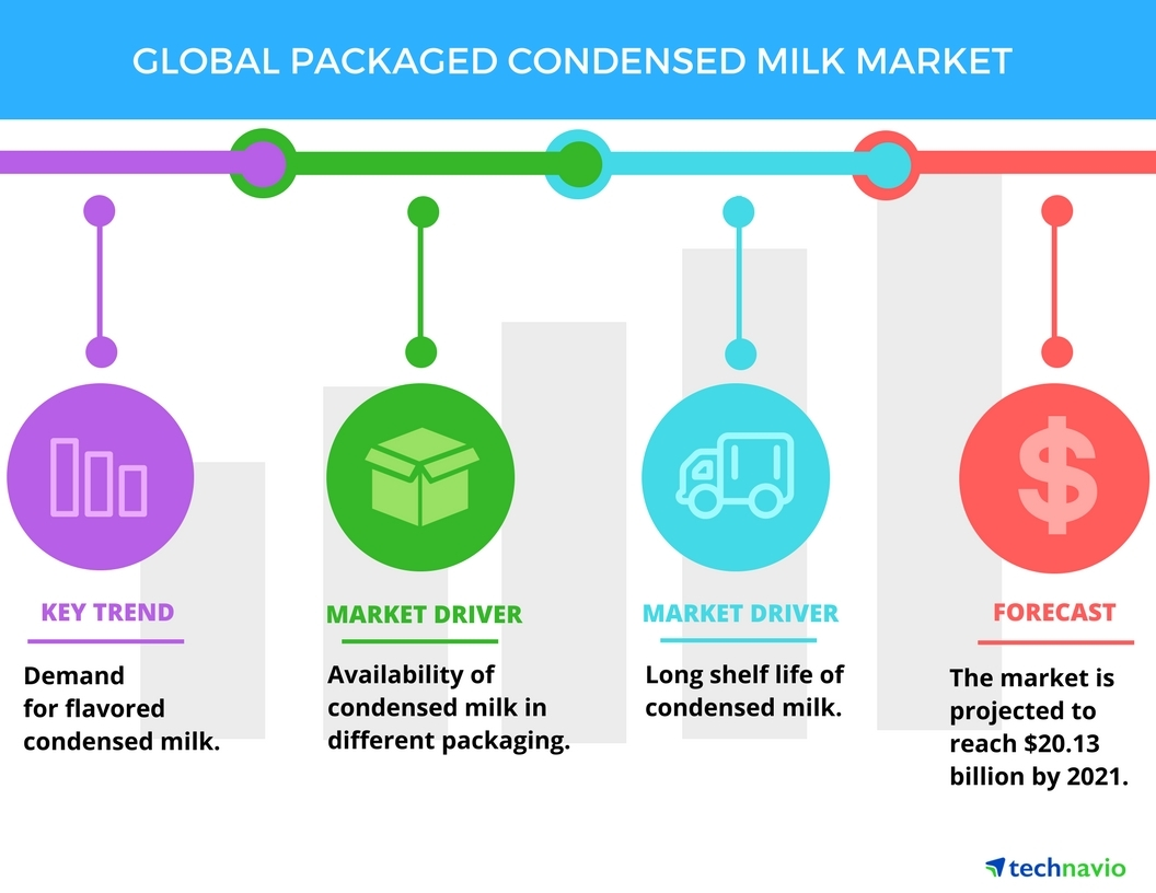 Technavio has published a new report on the global packaged condensed milk market from 2017-2021. (Graphic: Business Wire)