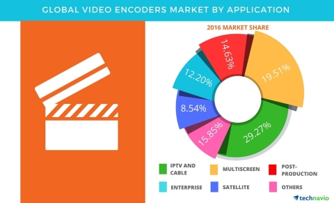 Technavio has published a new report on the global video encoders market from 2017-2021. (Graphic: Business Wire)