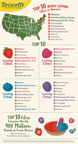 Top 10 Berry Loving Cities in America (Photo: Business Wire)