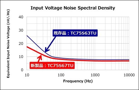 東芝: 入力換算雑音電圧の比較(画像:ビジネスワイヤ)