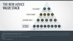 The New Advice Value Stack  (Graphic: Business Wire)