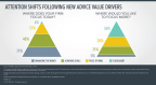 Attention Shifts Following New Advice Value Drivers  (Graphic: Business Wire)