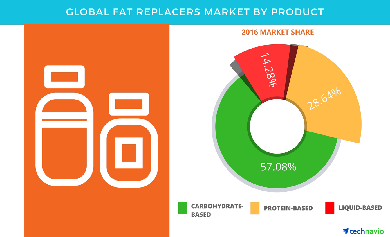Technavio has published a new report on the global fat replacers market from 2017-2021. (Graphic: Business Wire)