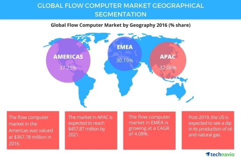 Technavio has published a new report on the global flow computer market from 2017-2021. (Graphic: Business Wire)