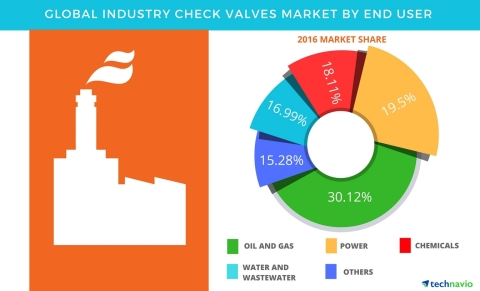 Technavio has published a new report on the global industry check valves market from 2017-2021. (Graphic: Business Wire)