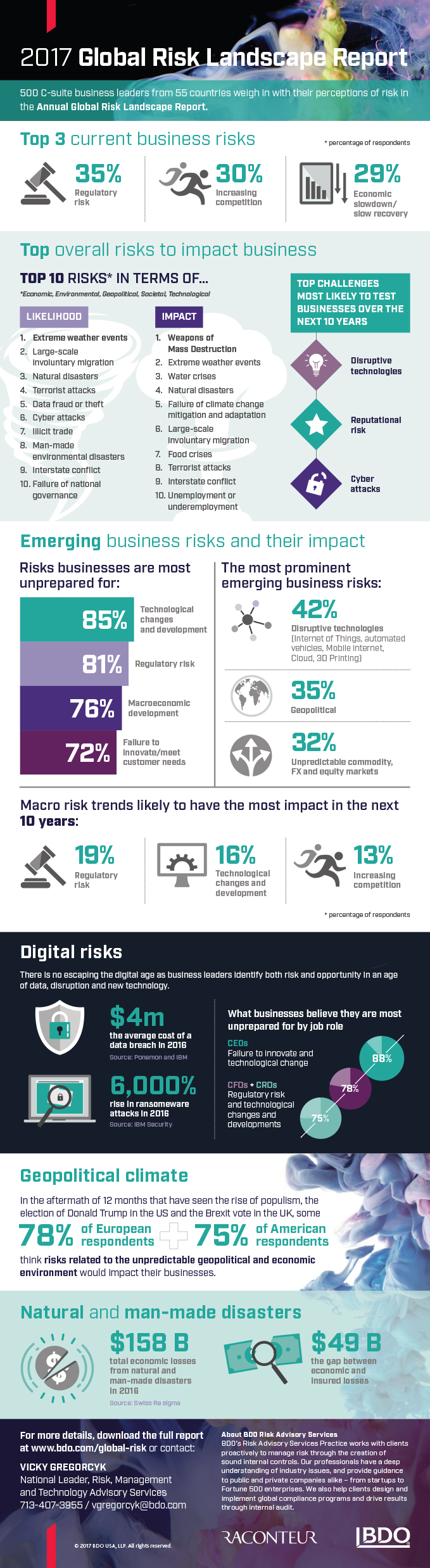 2017 Global Risk Landscape Study infographic (Graphic: Business Wire)