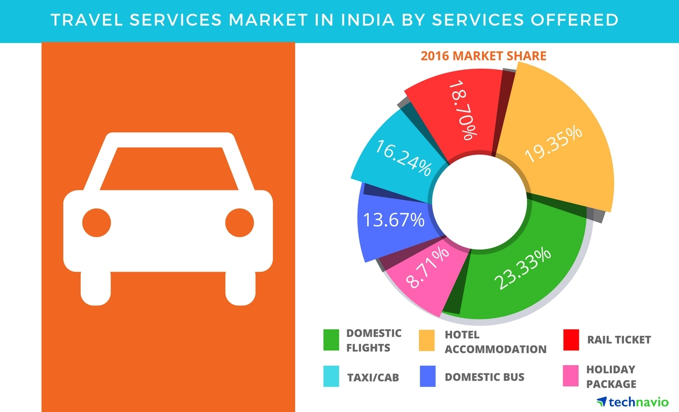 Technavio has published a new report on the travel services market in India from 2017-2021. (Graphic: Business Wire)