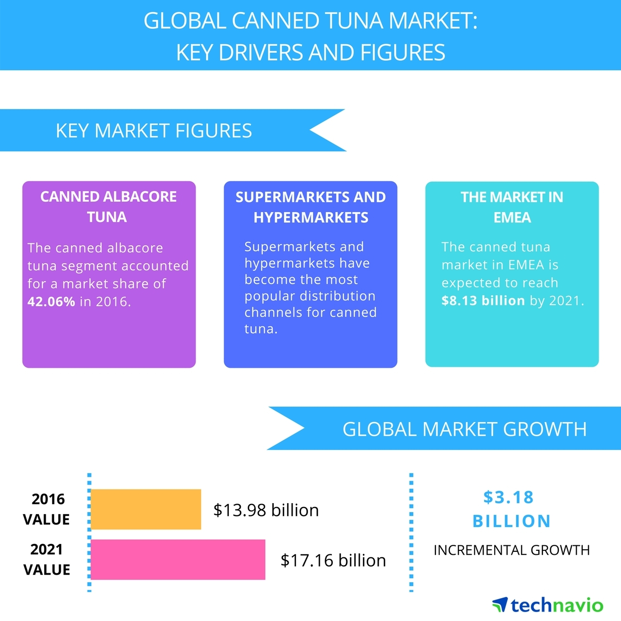 Technavio has published a new report on the global canned tuna market from 2017-2021. (Graphic: Business Wire)