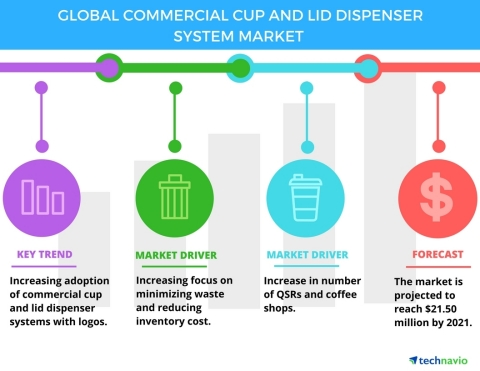 Technavio has published a new report on the global commercial cup and lid dispenser system market from 2017-2021. (Graphic: Business Wire)
