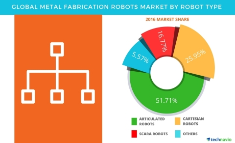 Technavio has published a new report on the global metal fabrication robots market from 2017-2021. (Graphic: Business Wire)
