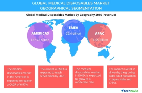 Technavio has published a new report on the global medical disposables market from 2017-2021. (Graphic: Business Wire)