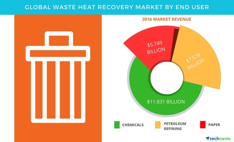 Technavio has published a new report on the global waste heat recovery market from 2017-2021. (Graphic: Business Wire)