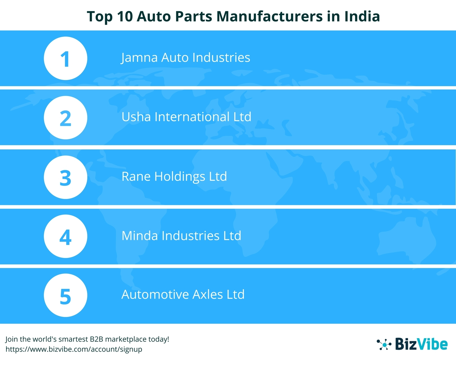 BizVibe Announces Their List of Top 10 Auto Parts Manufacturers in India (Graphic: Business Wire)