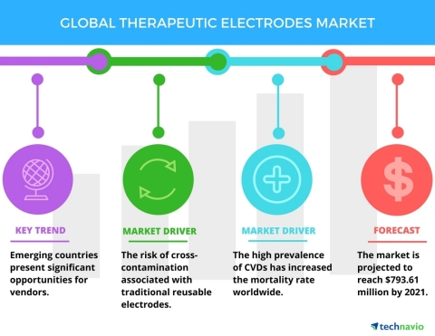 Technavio has published a new report on the global therapeutic electrodes market from 2017-2021. (Graphic: Business Wire)