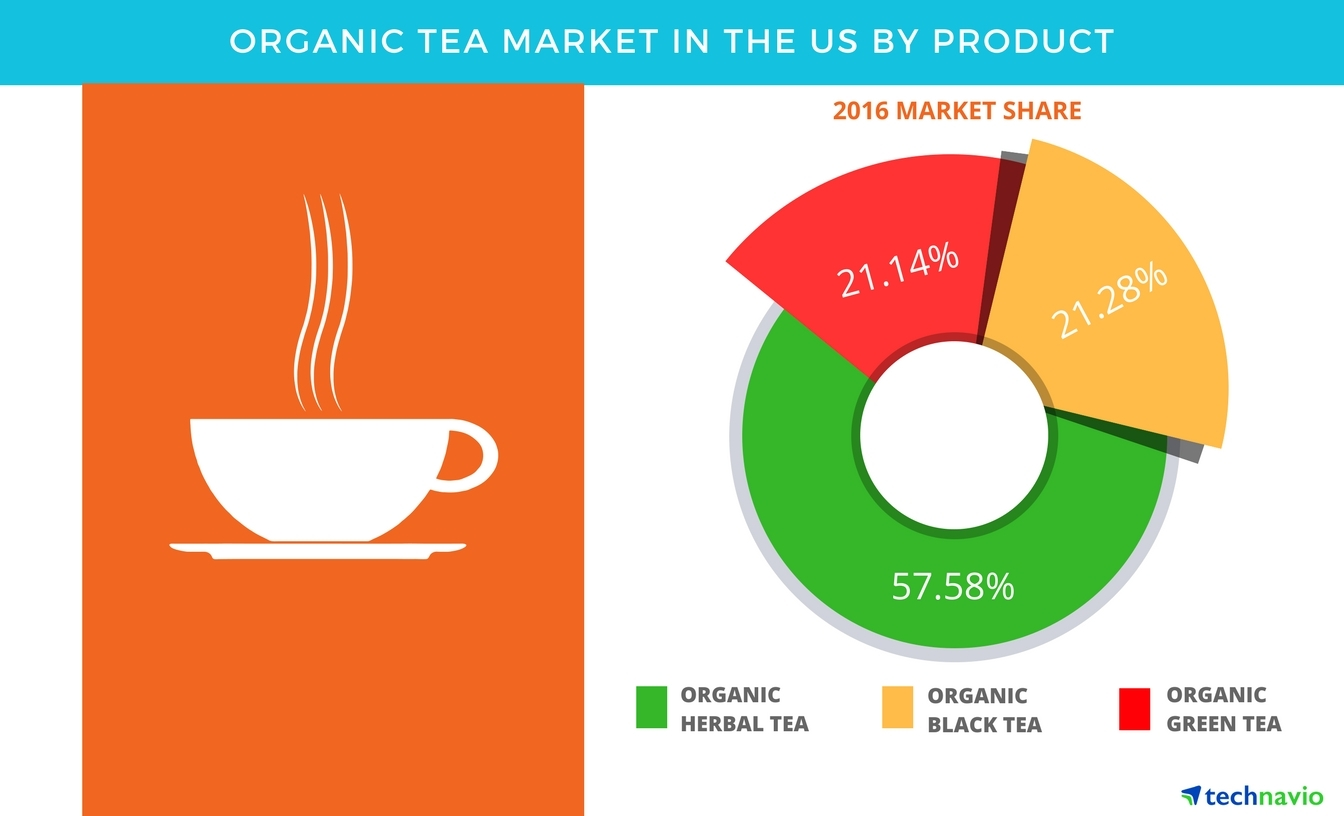 Technavio has published a new report on the organic tea market in the US from 2017-2021. (Graphic: Business Wire)