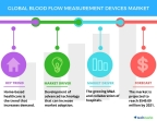 Technavio has published a new report on the global blood flow measurement devices market from 2017-2021.(Graphic: Business Wire)