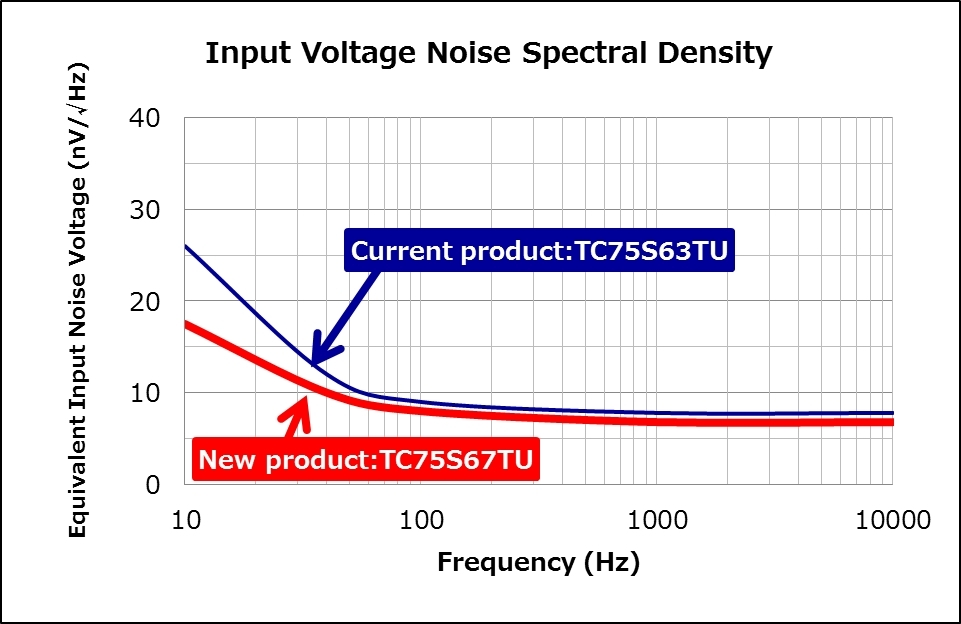 Toshiba: Comparison of Equivalent Input Noise Voltage (Graphic: Business Wire)