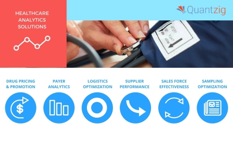 Quantzig offers a variety of analytics solutions for the healthcare and pharma industry. (Graphic: Business Wire)
