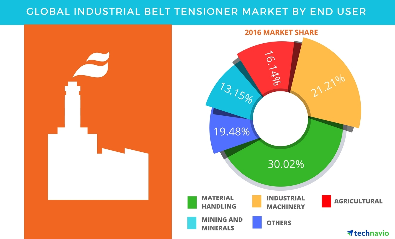 Technavio has published a new report on the global industrial belt tensioner market from 2017-2021. (Graphic: Business Wire)