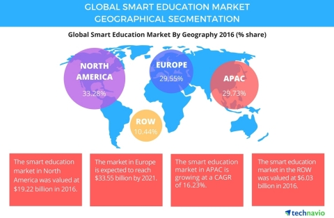 Technavio has published a new report on the global smart education market from 2017-2021. (Graphic: Business Wire)