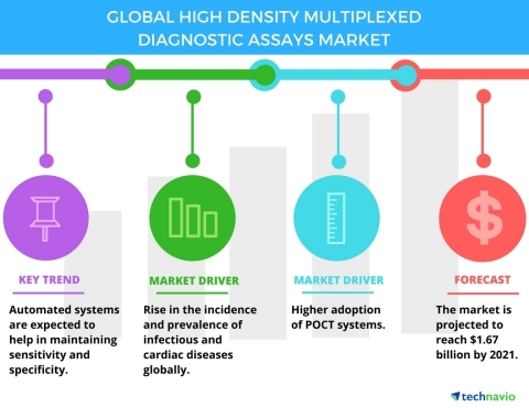 Technavio has published a new report on the global high-density multiplexed diagnostic assays market from 2017-2021. (Graphic: Business Wire)