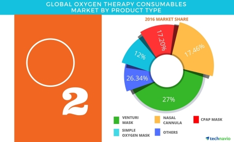 Technavio has published a new report on the global oxygen therapy consumables market from 2017-2021. (Graphic: Business Wire)