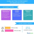 Technavio has published a new report on the global blotting systems market from 2017-2021. (Graphic: Business Wire)