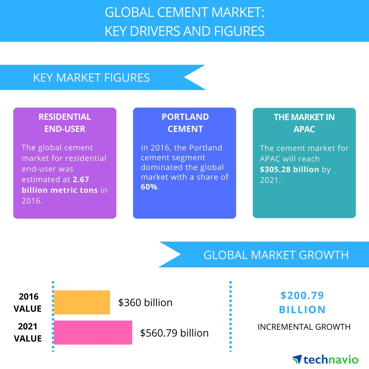 Technavio has published a new report on the global cement market from 2017-2021. (Graphic: Business Wire)