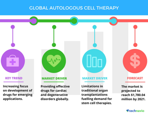 Technavio has published a new report on the global autologous cell therapy market from 2017-2021. (Graphic: Business Wire)