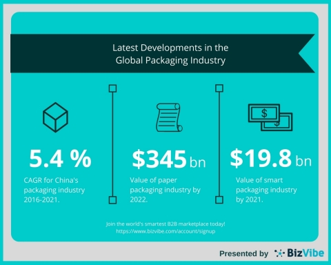BizVibe Examines the Latest Developments in the Global Packaging Industry (Graphic: Business Wire)