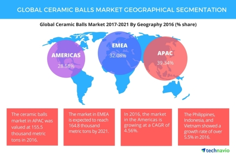 Technavio has published a new report on the global ceramic balls market from 2017-2021. (Graphic: Bu ...