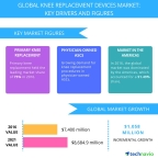 Technavio has published a new report on the global knee replacement devices market from 2017-2021. (Graphic: Business Wire)