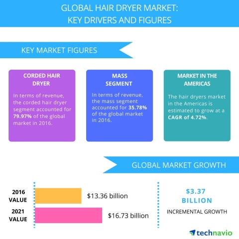 Technavio has published a new report on the global hair dryer market from 2017-2021. (Graphic: Business Wire)