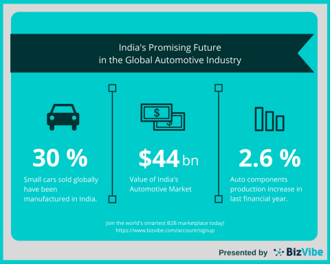 Promising Future for India's Automotive Industry Through 2021 by BizVibe (Graphic: Business Wire)