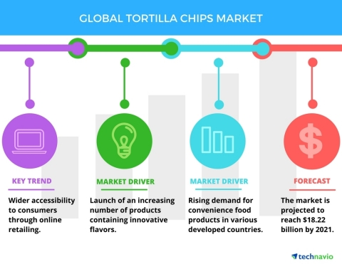 Technavio has published a new report on the global tortilla chips market from 2017-2021. (Graphic: Business Wire)