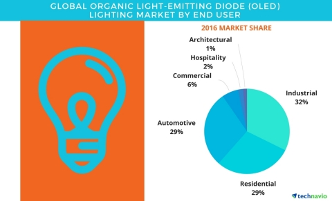 Technavio has published a new report on the global OLED lighting market from 2017-2021. (Graphic: Business Wire)