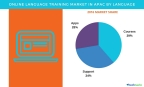 Technavio has published a new report on the online language training market in APAC from 2017-2021. (Graphic: Business Wire)