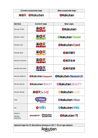 Chart of selected Rakuten Group brand changes and the new FC Barcelona 2017-2018 jersey version of the logo (Graphic: Business Wire)
