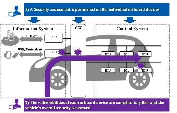 NRI Secure Begins Providing Automotive Penetration Test