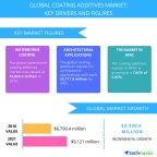 Technavio has published a new report on the global coating additives market from 2017-2021. (Graphic: Business Wire)
