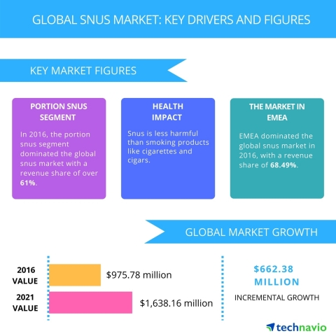 Technavio has published a new report on the global snus market from 2017-2021. (Graphic: Business Wire)