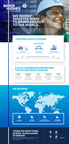 BHGE at a glance (Graphic: Business Wire)