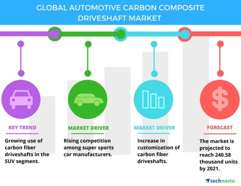 Technavio has published a new report on the global automotive carbon composite driveshaft market from 2017-2021. (Graphic: Business Wire)