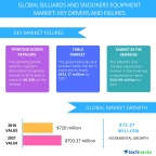 Technavio has published a new report on the global billiards and snooker equipment market from 2017-2021. (Graphic: Business Wire)