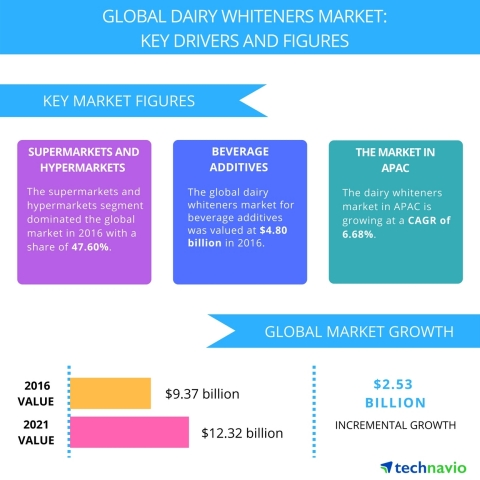 Technavio has published a new report on the global dairy whiteners market from 2017-2021. (Graphic: Business Wire)