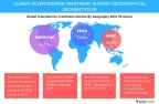 Technavio has published a new report on the global discleroderma treatment splay market from 2017-2021. (Graphic: Business Wire)